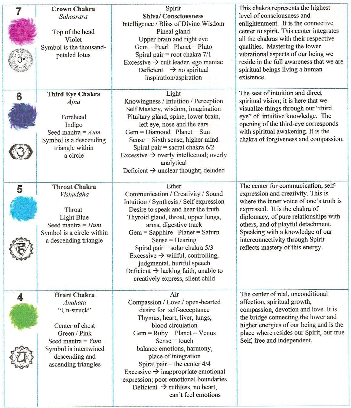 Meaning of chakra symbols gallery symbol and sign ideas 7 chakra colors chart choice image free any chart examples chakra chart 7 4 infographics pinterest buycottarizona