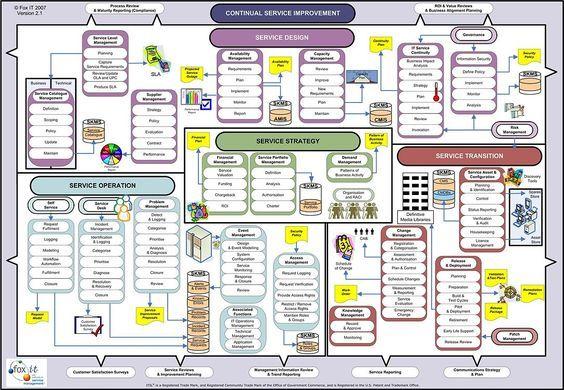 Chart pdf wall itil