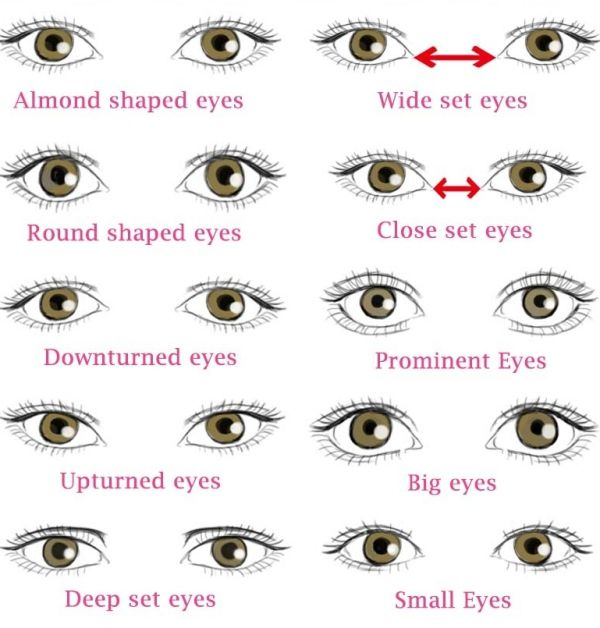 Different Types Of Eye Shapes Which One You Have Types Of Eye