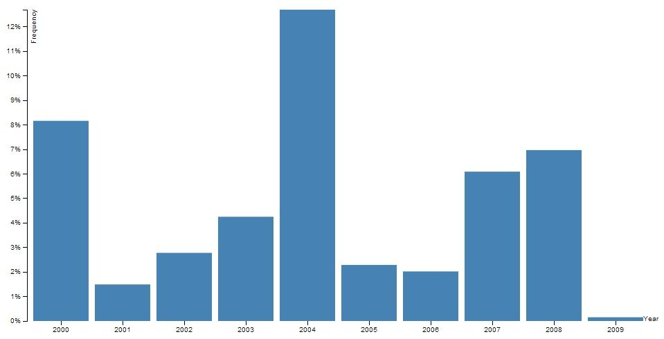 Simple bar graph in angular directive with d3js and prototypejs simple bar graph in angular directive with d3js and prototypejs element ccuart Choice Image