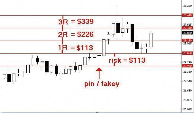 Learn To Trade Forex Money Management Forex Trading Risk Reward