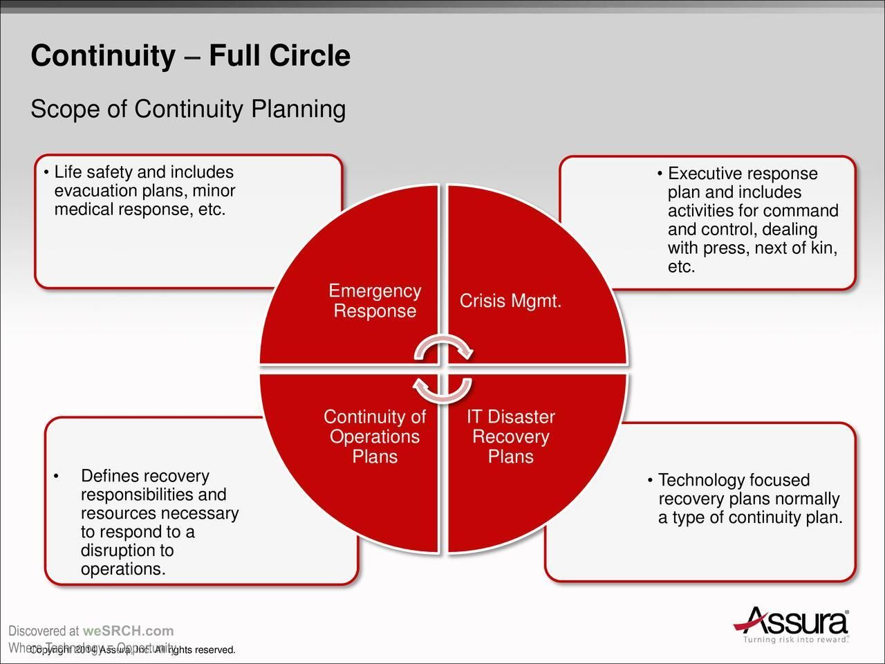 Full Circle For The Continuity Planning And Their Scope Like Life