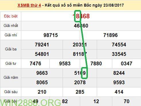 Soi cầu xsmb - Dự đoán Cau lo 2 nhay dep nhat xsmb 24-8-2017