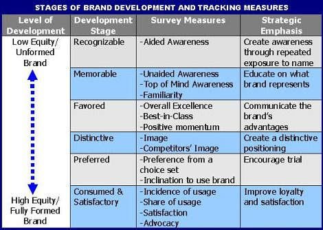 A Brand Development Model How To Define And Measure Brand Equity Article Brand Development Brand Management Development