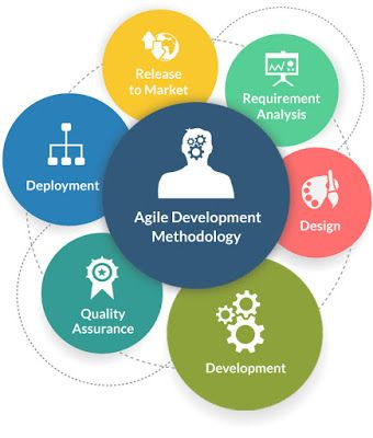 Agile Development Methodology is the traditional approach of the