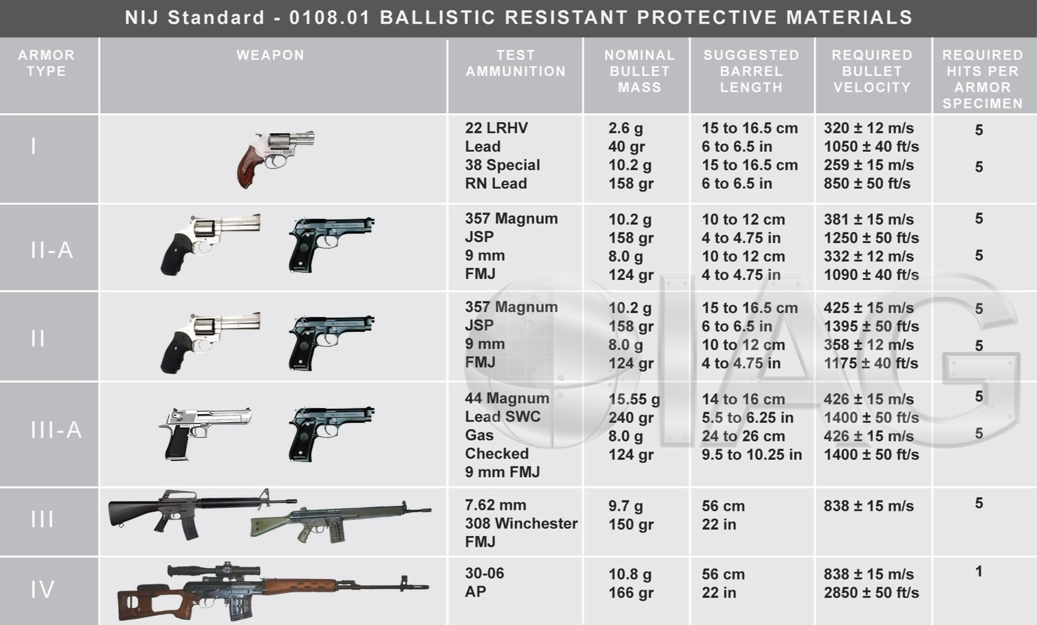 Bullet Proof Chart   Guns    Apc And Bullet