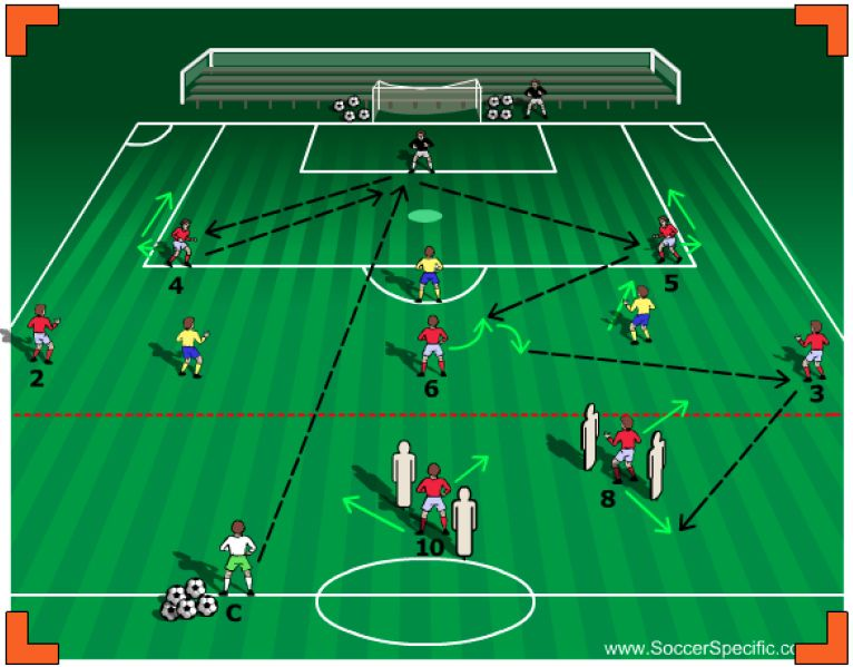 Building Out Of The Back Part 1 Soccer Drills Football Coaching Drills Soccer Coaching