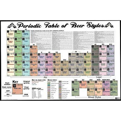 Periodic Table of Beer Styles Chart Poster Print - 24x36 Poster Print, 36x24 by Poster Revolution. $4.92. Size: 36 x 24 inches. Poster Title: Periodic Table of Beer Styles Chart Poster Print - 24x36. Decorate your home or office with high quality posters. Periodic Table of Beer Styles Chart Poster Print - 24x36 is that perfect piece that matches your style, interests, and budget.. Save 30%!