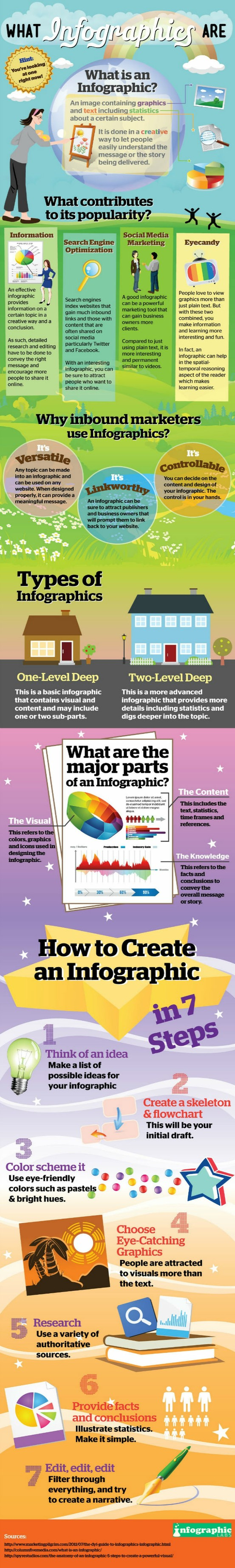 What Infographics Are: How to Create an Awesome Infographic