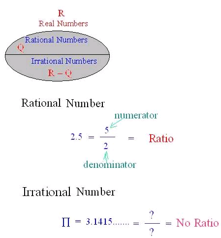 Rational And Irrational Numbers Math Tutorvista Com Word Problem Worksheets Irrational Numbers Word Problems