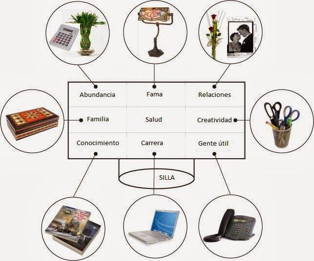 Mesa de trabajo Feng Shui coloca los distintos elementos en las