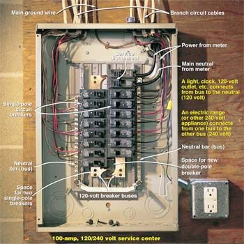 Testing A Circuit Breaker Panel For 240 Volt Electrical Service
