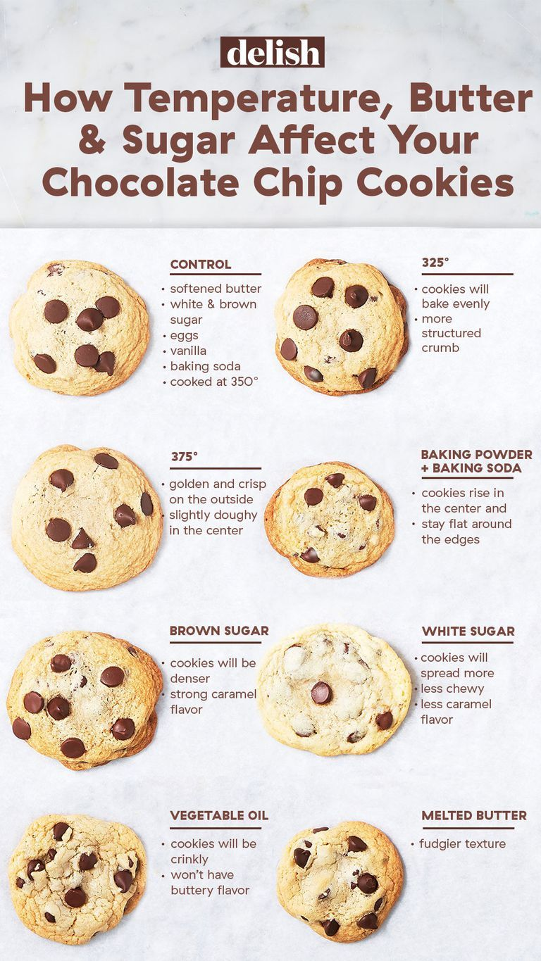 This Is How Temperature, Butter, And Sugar Affect Your Chocolate Chip Cookies #cookingtips