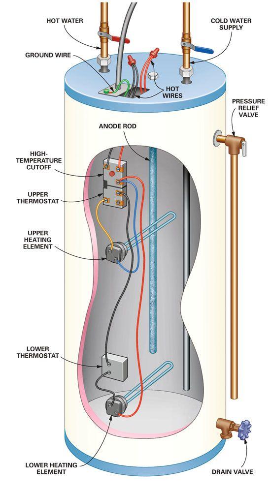 DIY Water Heater Testing and Repair | Hot water heater ...