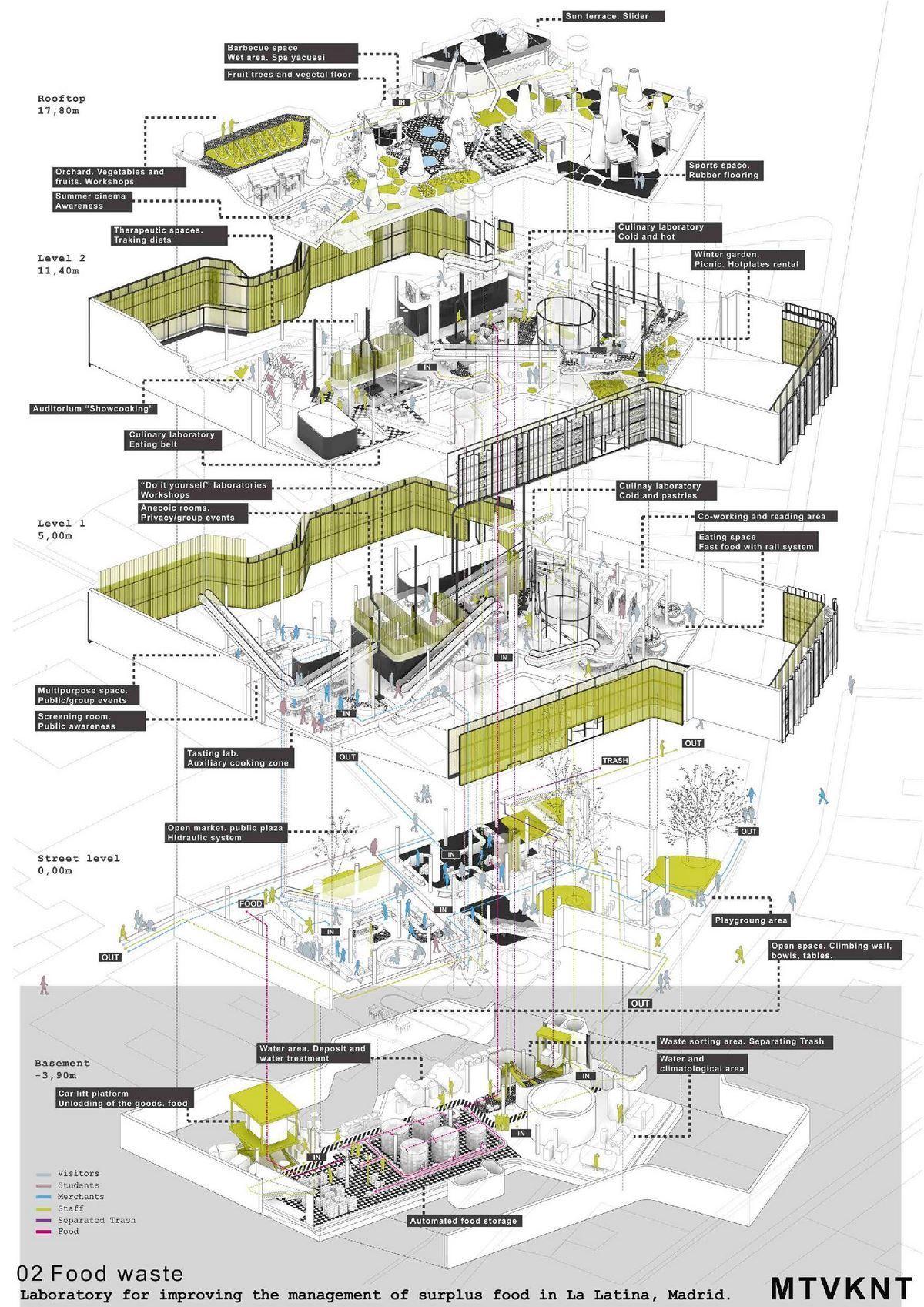 İlgili resim   Architecture Skecthes & diagram   Pinterest   Diagram ...