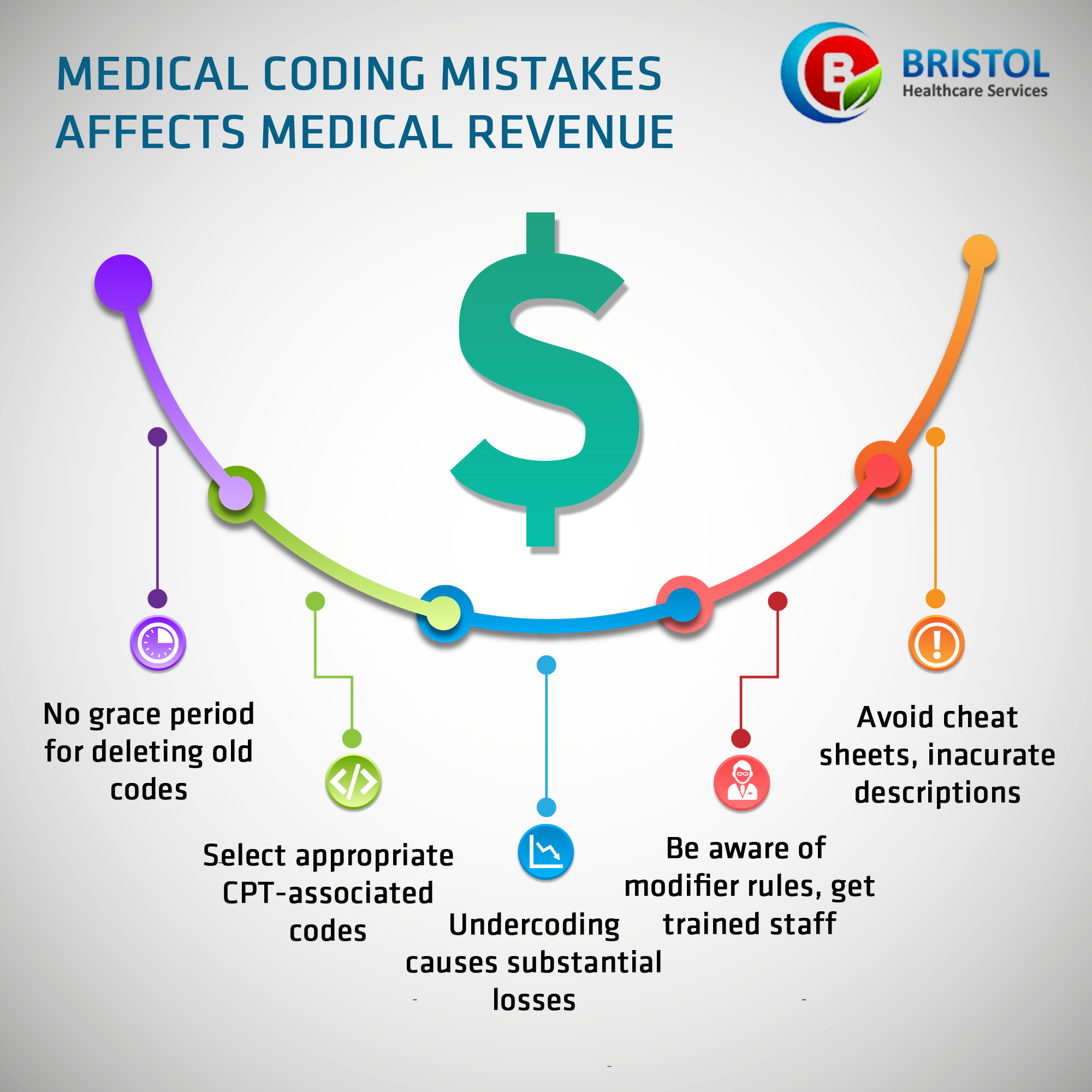 These Are The Common Mistakes That Were Done By Medical Coding