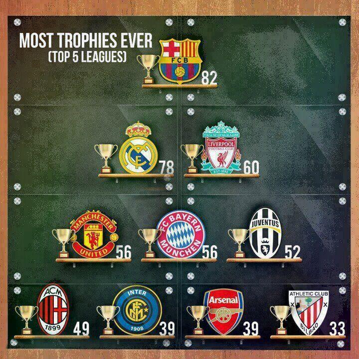 22 Ligas,26 Copas del Rey,11 Supercopas de España,4 UEFA Champions Lge.,4 Recopas,3 Copa Ferias (UEFA),4 Supercopas Europeas,2 Copas Mundiales.