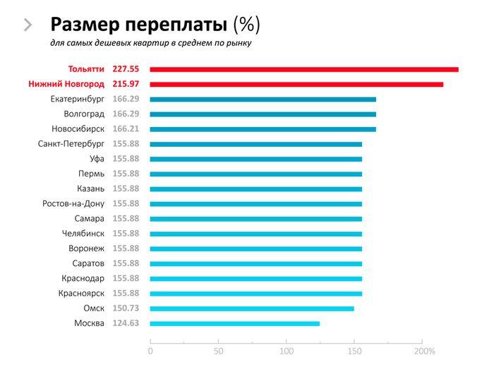 сколько кредитов в россии взять кредит онлайн убрир