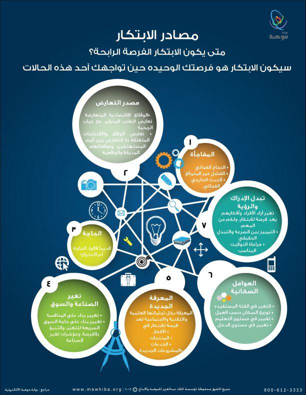 مصادر الابتكار Http Www Mawhiba Org Infograph Pages Details Aspx Infoid 55 Human Development Soft Skills Infographic