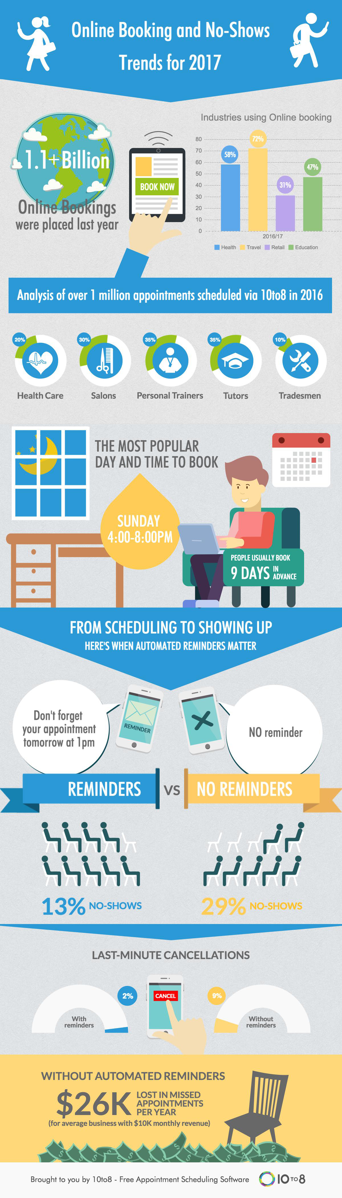 Online Booking & No- Show trends in 2017 #Infographic