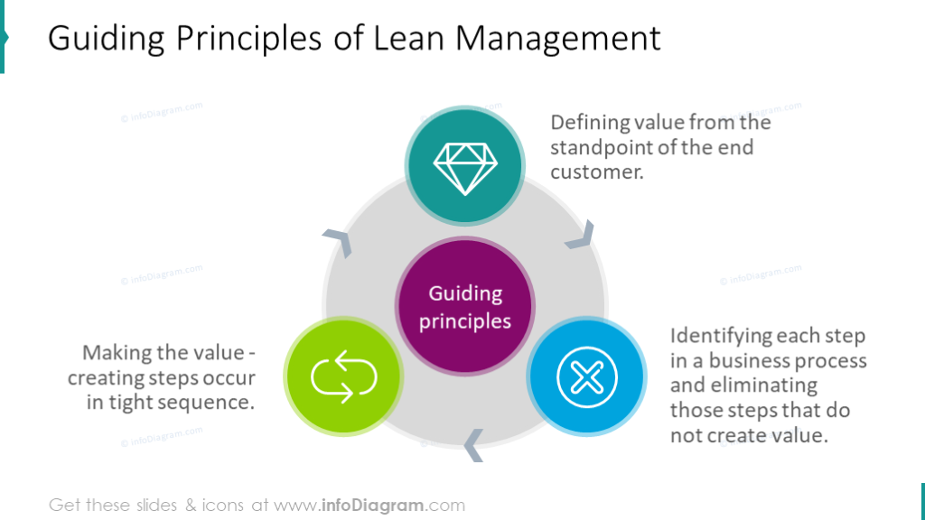 Essential Lean Management Presentation Diagrams Ppt Template With Principles Procedures And Kaizen 5s 5 Whys Tools Icons In 2020 Management Kaizen 5 Whys