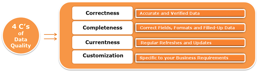 4 Components of Contact Data, Business Database Quality