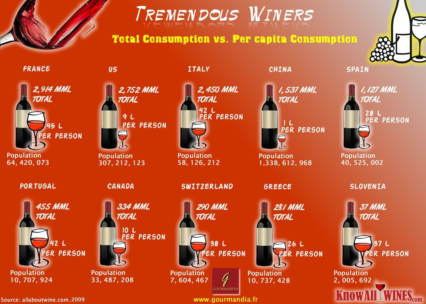 Tremendous Winers Infografia Wine Corker Wine Facts Wine Knowledge