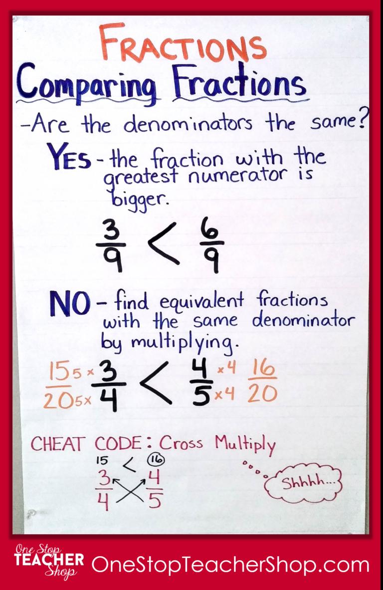 my not-so-pinteresty anchor charts | math | pinterest | math, anchor