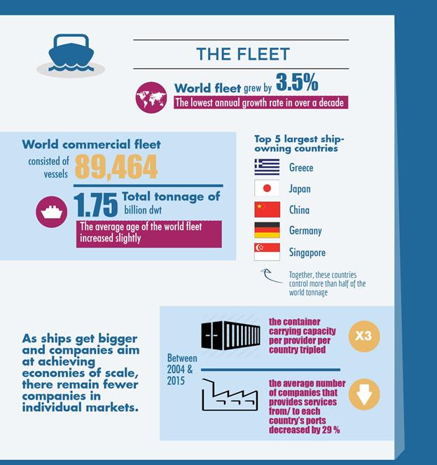 Infographic The Global Shipping Fleet Merchant