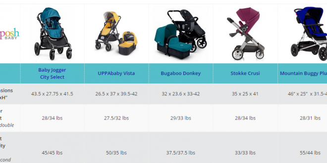Compare Stokke Scoot vs Nuna Mixx vs Uppababy Cruz vs