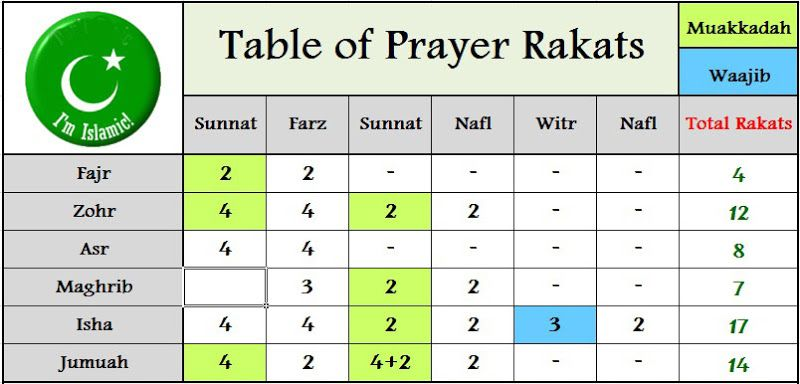Image result for many rakats in isha | Deen over Dunya