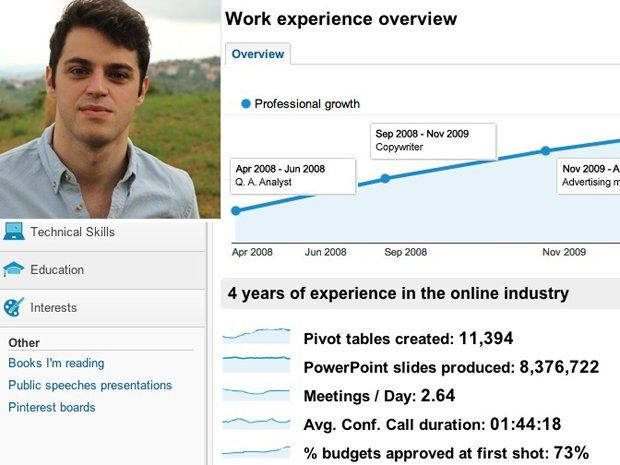 simone fortunini modeled his impressive resume after google analytics