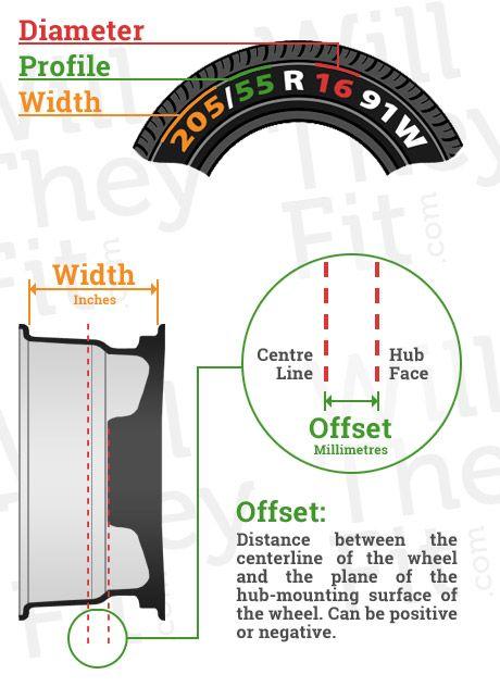 Jeep Wrangler Wheel Offset Guide : wrangler, wheel, offset, guide, Measurement, Guide, Wheels, Tires,, Custom