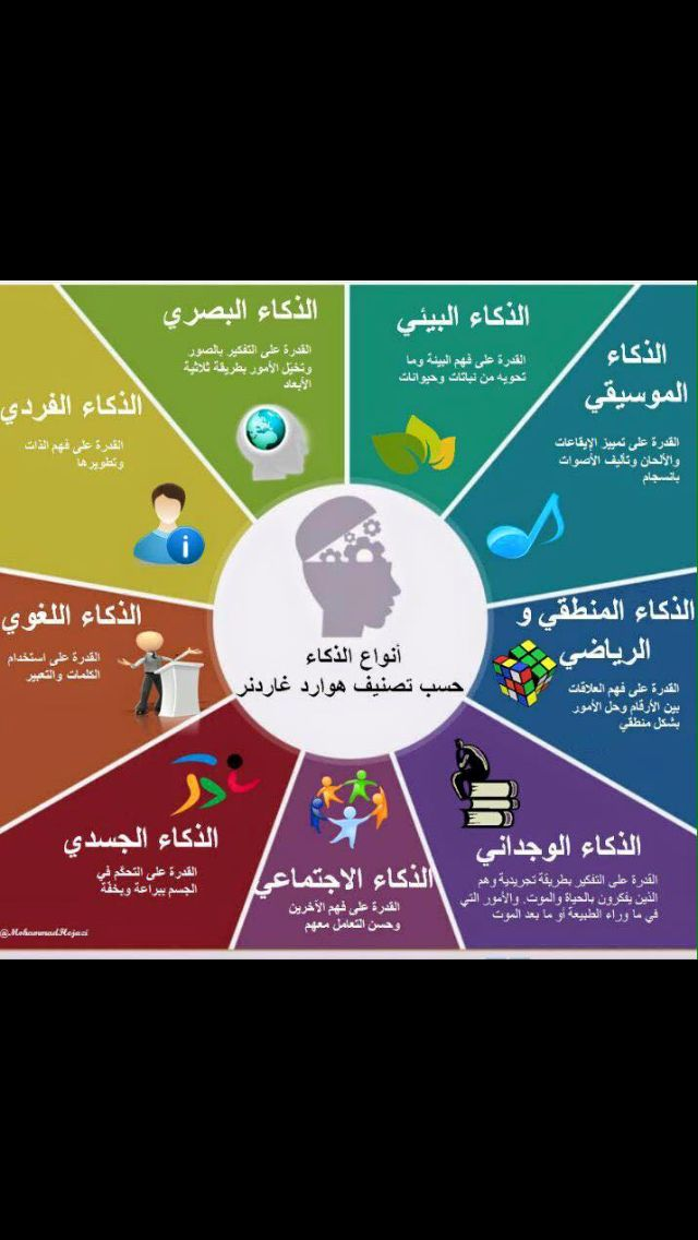 انواع الذكاء Education Workplace Reading