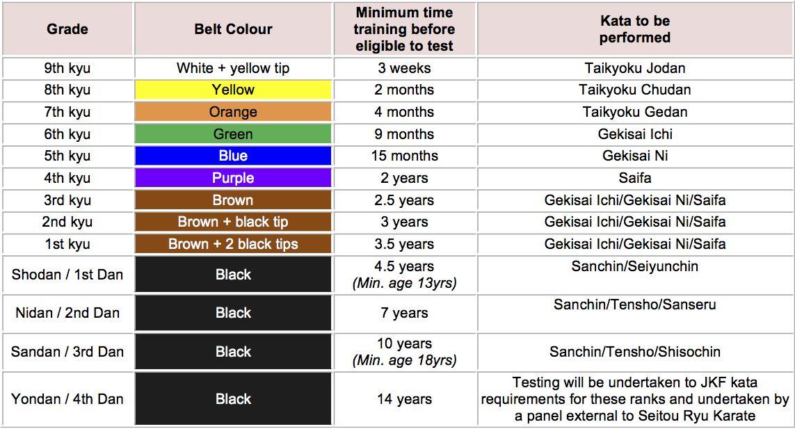 Shotokan karate belts requirements