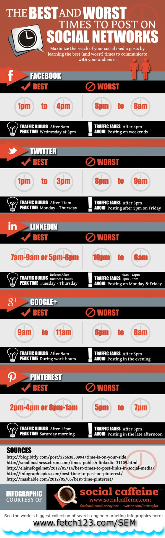 Best and Worst times to post Social Media