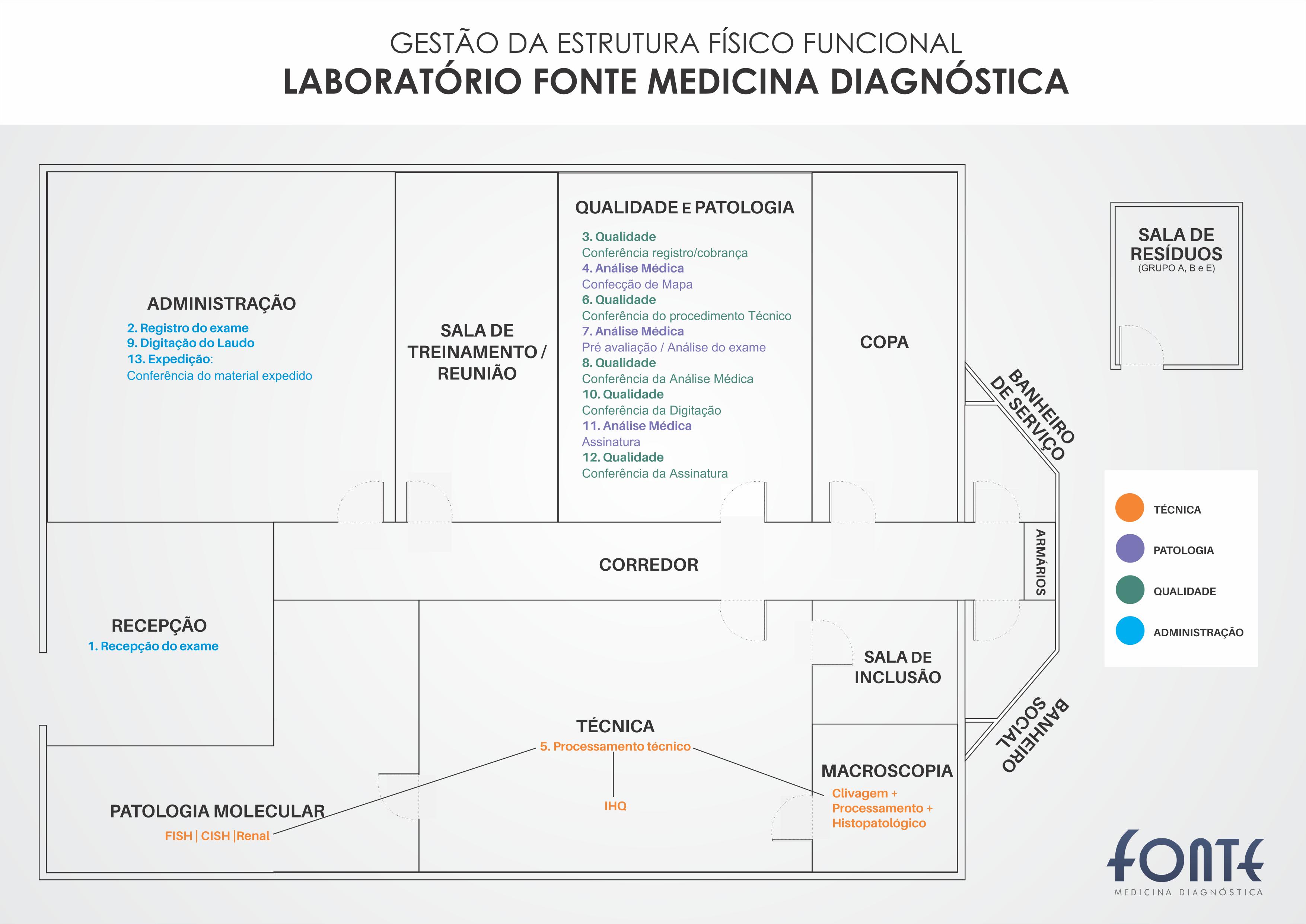 Fonte Medicina Diagnóstica fontemd on Pinterest