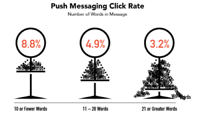 How to Target Your Mobile Customers with Push