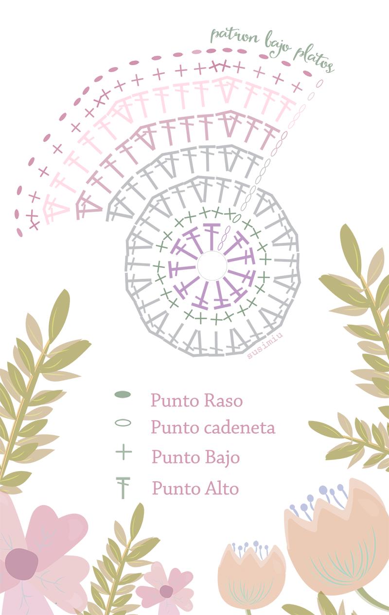 SusiMiu | Patrón de Bajo Platos de trapillo … | Pinteres…
