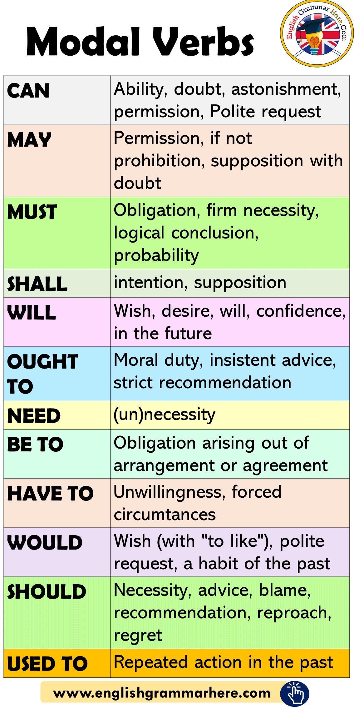 Modal Verbs in English, How to Use Modals (с изображениями) | Учебные плакаты, Грамматические уроки, Грамматические упражнения