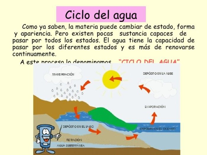 Cambios De Estado Y Ciclo Del Agua 8 728 Ciclo Del Agua Unidades Temáticas Estados De La Materia