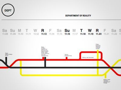 project timelines for visual design project - Google Search - project timelines