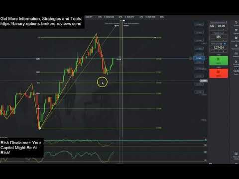 What does fibonacci means in binary trading