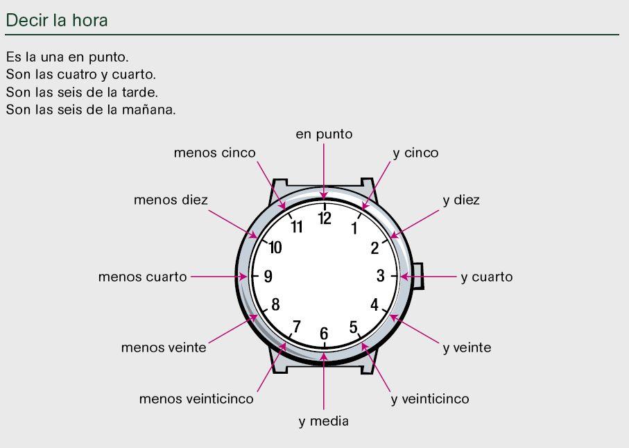 Cómo decir la hora en español |