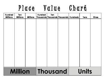 Place value chart also which can be used for multiplying and iding by rh pinterest
