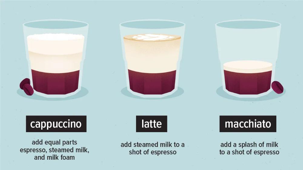 Cappuccino vs. Latte vs. Macchiato — What's the Difference ...