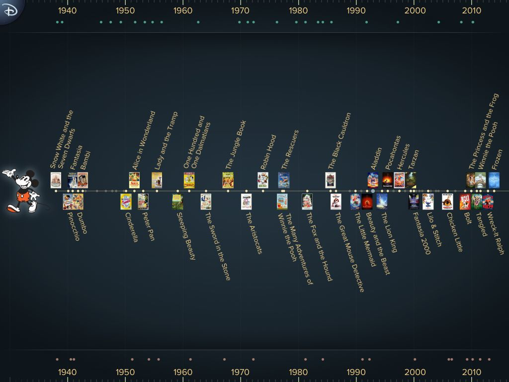 Disney movies thought out the years. Disney animation