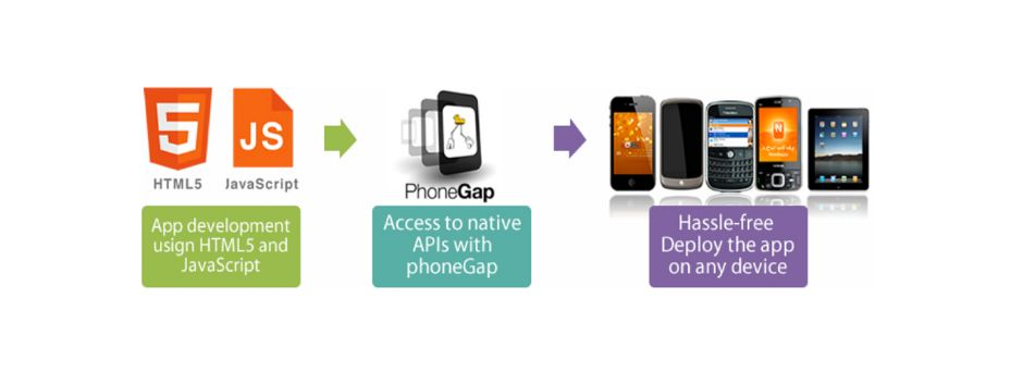 PhoneGap is an open source framework for quickly building cross