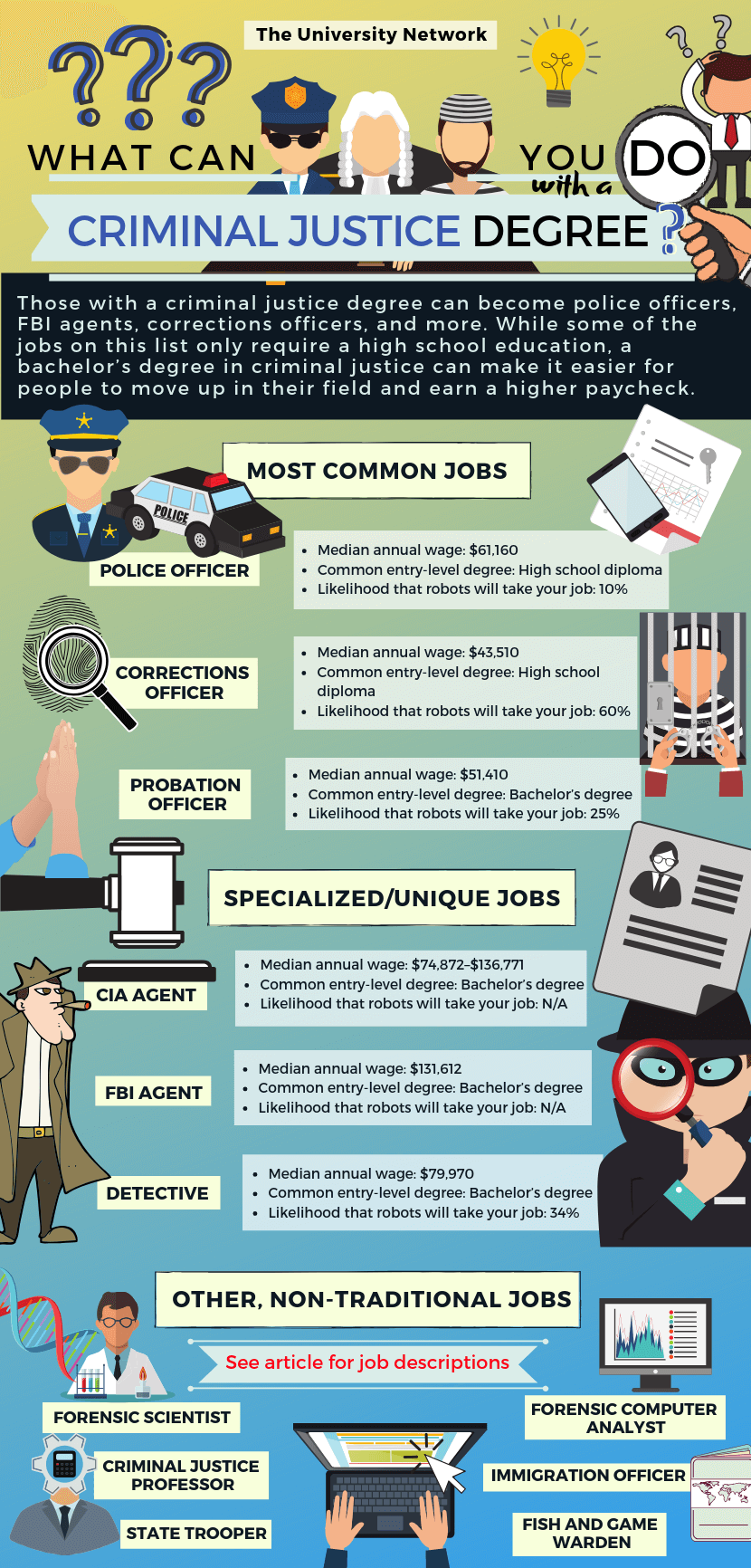 12 Jobs For Criminal Justice Majors The University Network Criminal Justice Major Criminal Justice Criminal Justice Careers