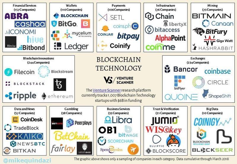 1007 Blockchain Companies W 6 Billion In Funding Across 12 Categories Venturescanner Via Mikequindazzi Hashtags Blockchain Pinterest Infographic Fintech